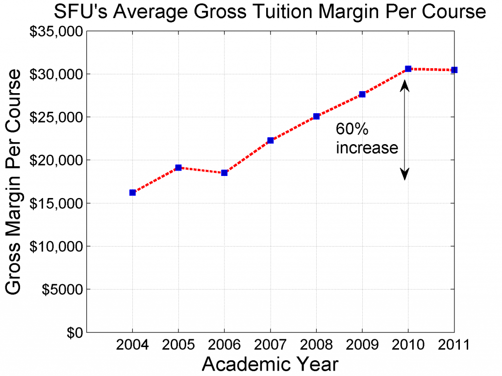 The average gross margin per course is the difference between the revenue generated by the course and the direct marginal costs of putting on the course (i.e. paying the sessional).